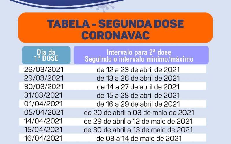tabela segunda dose